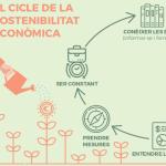 Guia sobre sostenibilitat econòmica per a associacions