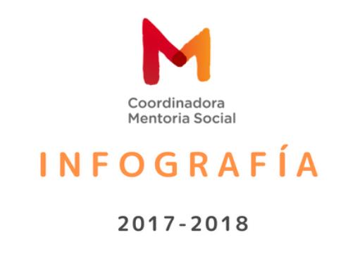 Publicada la Infografia 2017-2018 de la Coordinadora de Mentoria Social