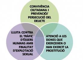 Surt i el Grup Antígona publiquen un estudi sobre la prostitució a Barcelona