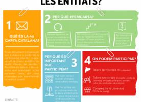 Procés participatiu '(Re)Pensem-ho tot, construïm col·lectivament: #FemCarta'